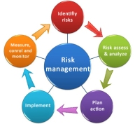G - Risk Management Graphic